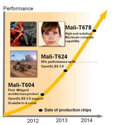 arm-mali-GPU-Compute-roadmap
