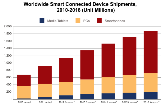 idc-smartphone-tablet-predictions