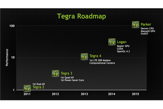 tegra-5-tegra-6-roadmap