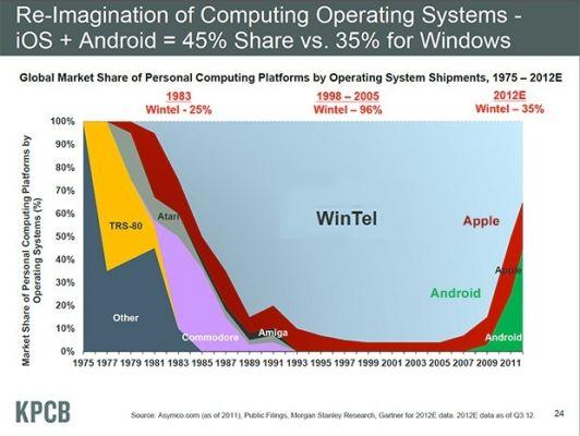 windows-vs-android-vs-ios-market-share