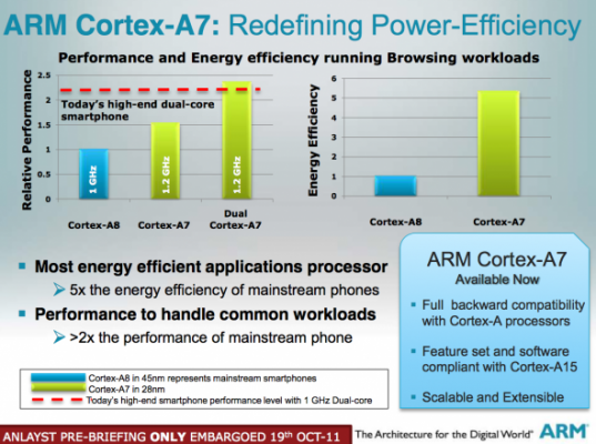 arm cortex a7 Ultra Low End Smartphones Give Worse Outlook for Intel