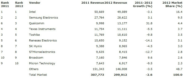 chip-makers-ranking-revenue