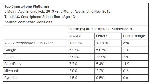 ios-market-share-2013