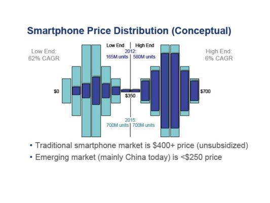 ultra low end smartphone market Ultra Low End Smartphones Give Worse Outlook for Intel