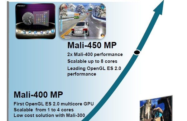 arm mali 450 Samsung Galaxy Note 3 Could Use an 8 Core ARM Mali 450 GPU