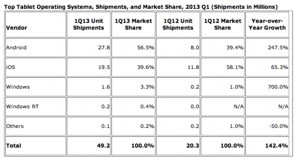 ipad-android-tablet-market-share