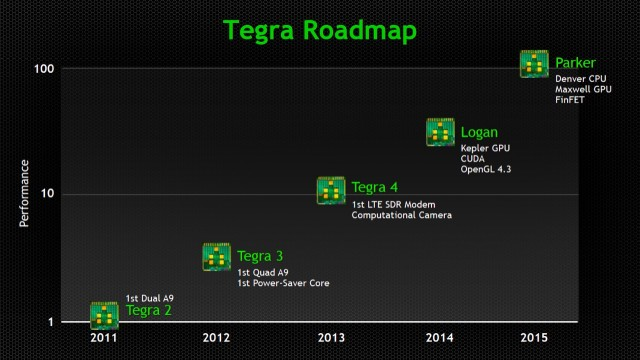 tegra-roadmap-copy-640x360