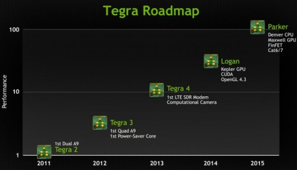 Tegra-Roadmap-640x367