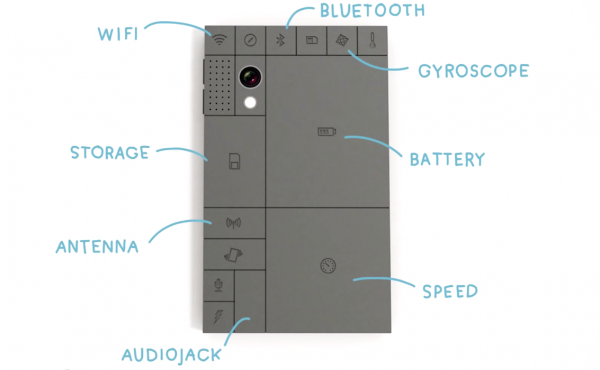 Phonebloks Overview: Phonebloks and Project Ara