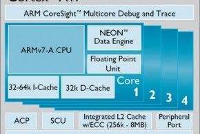 ARM's Cortex A17 is a big mistake